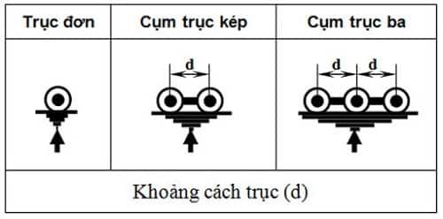 tải trọng trục xe là gì? 5