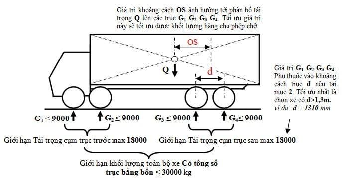 Quy định về tải trọng xe 5