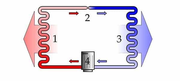 Chu trình hoạt động tủ lạnh